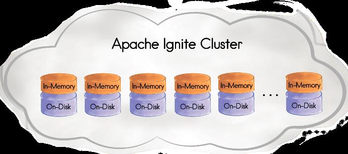 Apache Ignite Persistent Store
